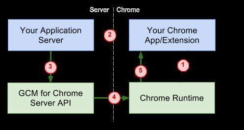 Google Cloud Messaging for Chrome Flow