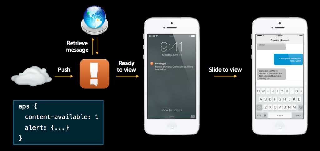 Remote Notifications in iOS7