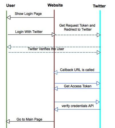 Login With Twitter OAuth Flow