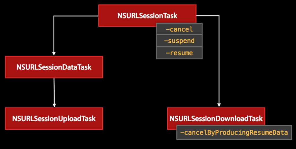 NSURLSession Tasks