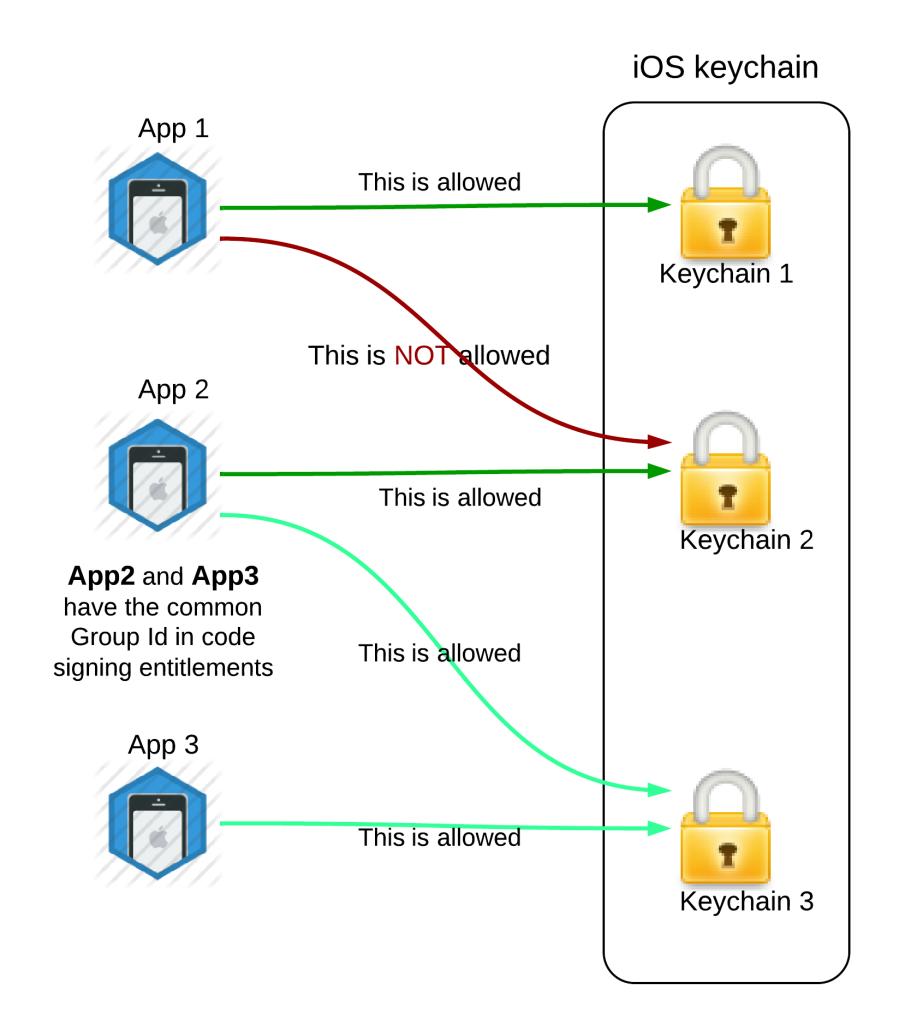 iOS Keychain Tutorial
